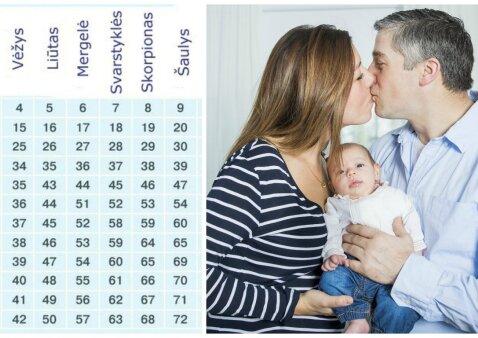 Vyro ir moters Zodiako ženklai: kokie tėvai būsite savo vaikams