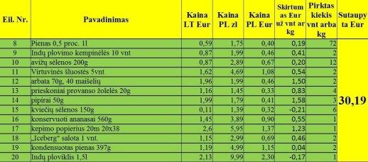 Palygino kainas Lietuvoje ir Lenkijoje: produktų sąrašas, su kuriuo svetur sutaupė kelis šimtus eurų