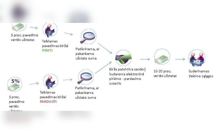 Biokuro biržos modelis - kaip biokuro tiekėjai ir pirkėjai gali prisijungti prie biržos