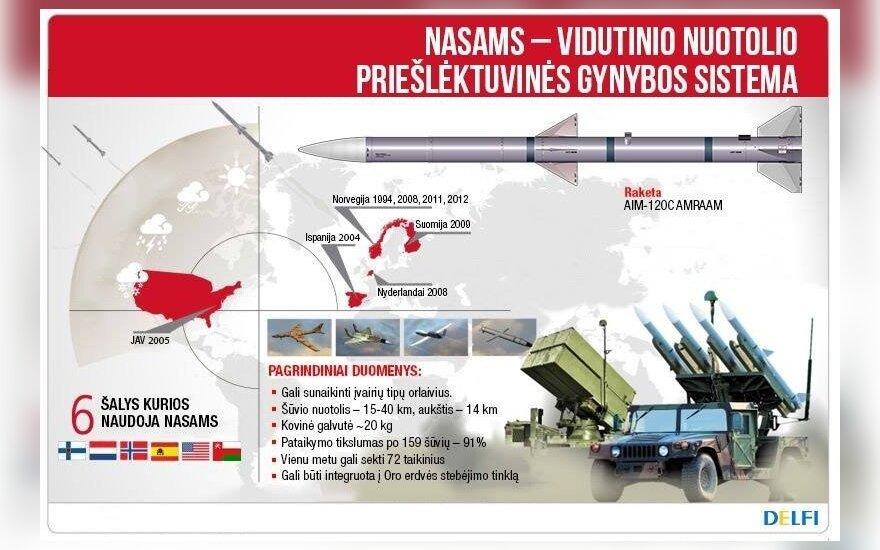 Schema: NASAMS