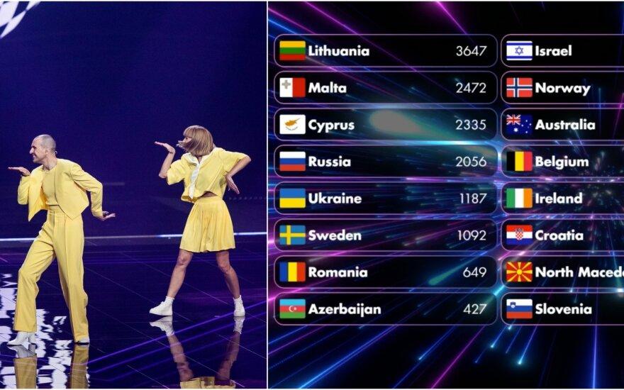 Eurovizijos fanų balsavime – pirma vieta The Roop