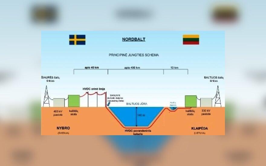 NordBalt jungtis
