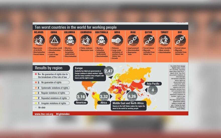 Беларусь вошла в десятку худших стран для трудящихся