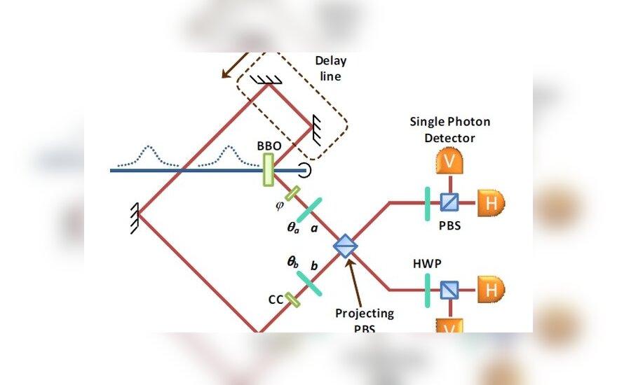 Физики создали связь между фотонами, не зависящую от времени и пространства