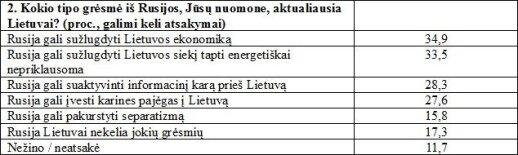 Kokio tipo grėsmė iš Rusijos aktualiausia Lietuvai?