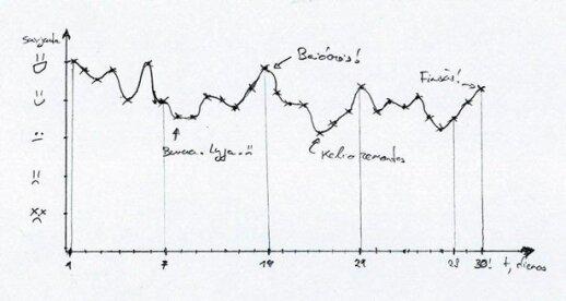 mano savijautos pamiegojus grafikas