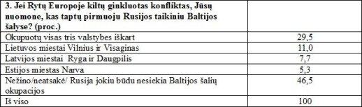 Kas taptų pirmuoju Rusijos taikiniu Baltijos šalyse?