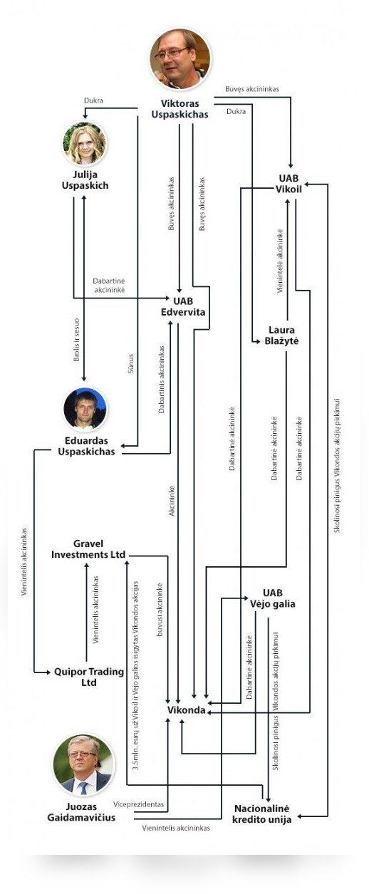 """V. Uspaskicho šeimos, """"Vikondos"""", Nacionalinės kredito unijos ir Kipro ofšorinių kompanijų ryšiai"""