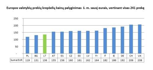 """""""Maxima"""" tyrimas: mažiausios maisto kainos – Lietuvos pašonėje"""