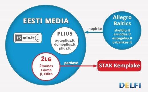 Eesti meedia ir Diginet LT