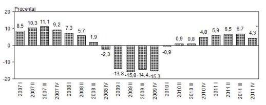 Bendrojo vidaus produkto pokyčiai (lyginama su ankstesnių metų atitinkamu laikotarpiu), Statistikos departamento duomenys