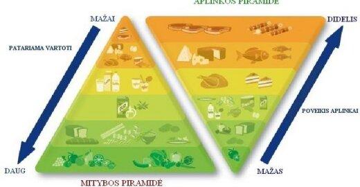 Nauja mitybos piramidė: kas nesveika mums ir kas nesveika aplinkai