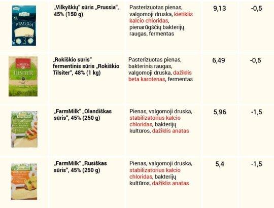 Lietuvių mėgstamo fermentinio sūrio tyrimas: renkame sveikiausią