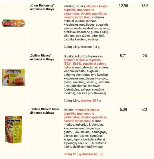 Sultinių reitingas: mažame kubelyje – pavojingų priedų rinkinys