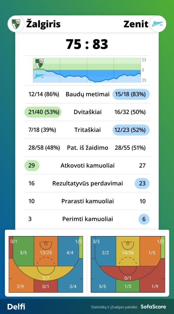 """""""Žalgirio"""" - """"Zenit"""" rungtynių statistika"""
