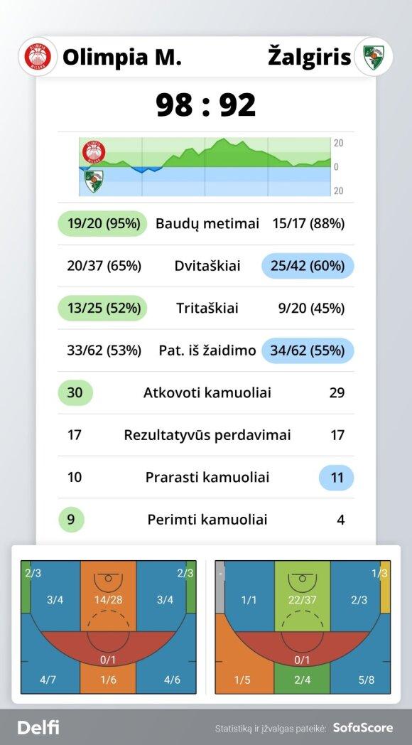 """""""Armani"""" - """"Žalgiris"""" rungtynių statistika"""