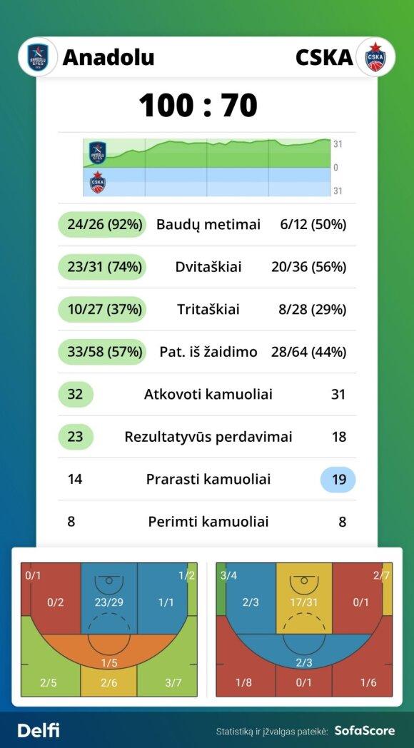 """""""Anadolu Efes"""" - CSKA rungtynių statistika"""