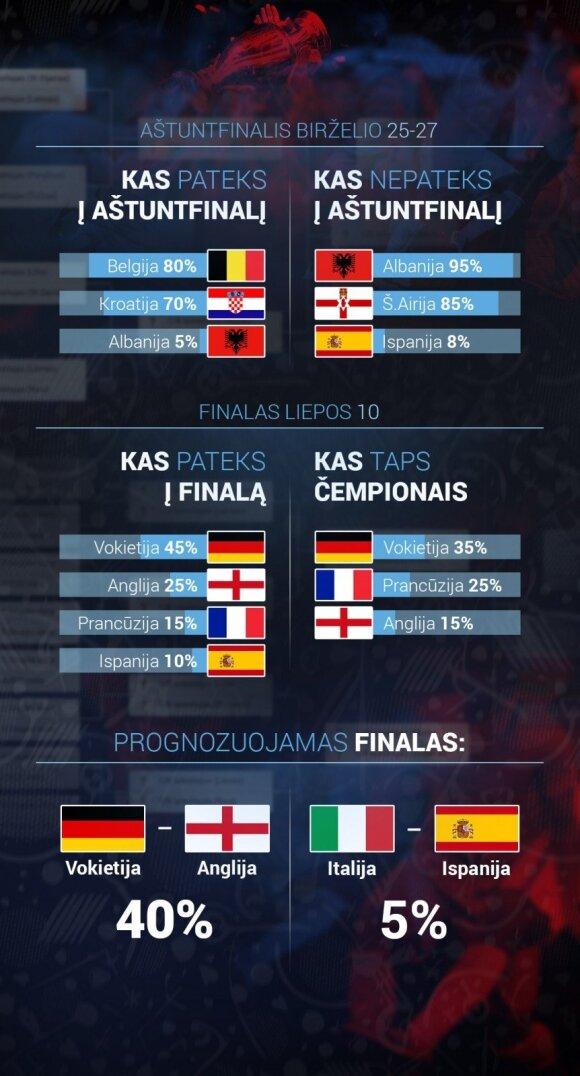 Europos čempionato prognozės
