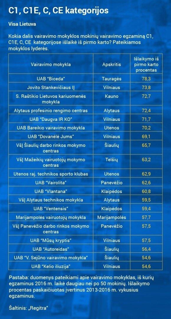 C kategorijos egzaminų rezultatai pagal mokyklas