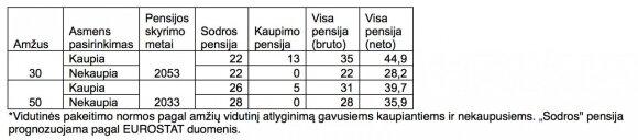 """Pensijų reforma """"žaliems"""": ko tikėtis 30–mečiui, o ko 50–mečiui"""