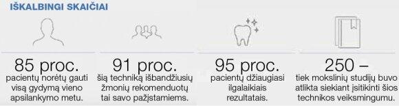Nauji dantys – per vieną dieną