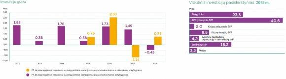 Lietuvos banko duomenys apie investicijas