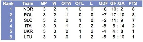 Pasaulio jaunimo (iki 20 metų) čempionato pirmo diviziono B grupės turnyro lentelė