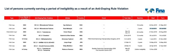 FINA suklydo nurodydama Rūtos Meilutytės diskvalifikacijos terminą