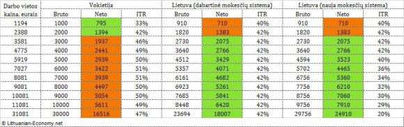2 lentelė. Fiksuotos darbo vietos kainos ir neto atlyginimai Vokietijoje vs. Lietuvoje. Autoriaus skaičiavimai.
