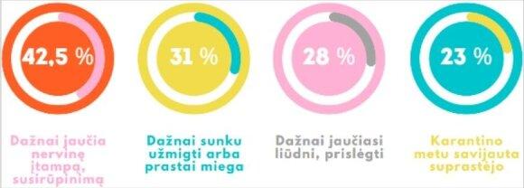 Studentų tyrimo rezultatai