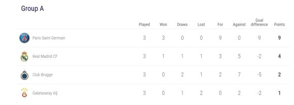 UEFA Čempionų lygos A grupė