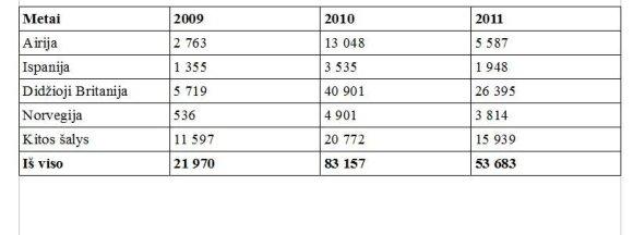 Emigrantai, deklaravę išvykimą (Statistikos departamento duomenys)
