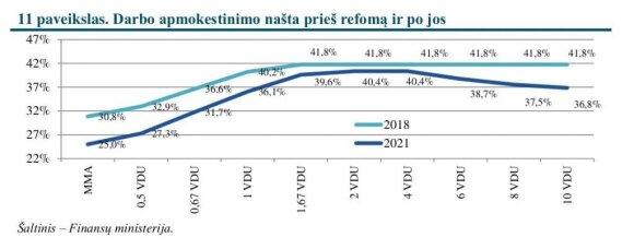 Darbo apmokestinimo našta prieš reformą ir po jos (Finansų ministerijos nuotr.)