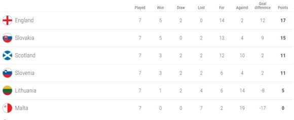 Pasaulio čempionato atrankos Europos zonos F grupės lentelė