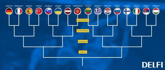 Eurobasket 2017 aštuntfinalio schema