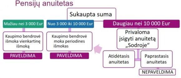 Sukauptų pinigų išmokėjimo tvarka (Sodros nuotr.)