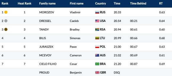 Pasaulio plaukimo čempionatas: vyrų 50 m plaukimo laisvu stiliumi finalas