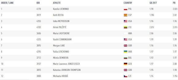 Pasaulio lengvosios atletikos čempionato šuolių į aukštį finalo dalyvės