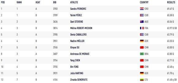 Pasaulio čempionato moterų disko metimo rungties atrankos rezultatai