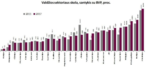 Šaltinis: Eurostat