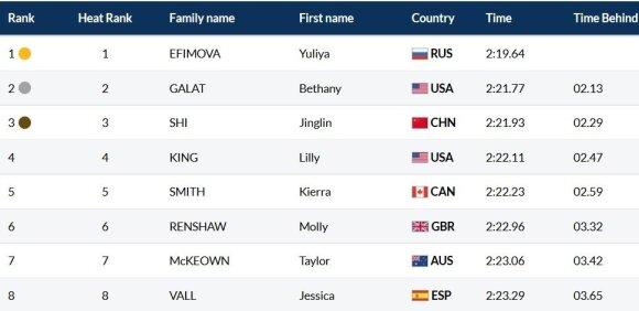 Pasaulio čempionato moterų 200 m plaukimo krūtine finalas