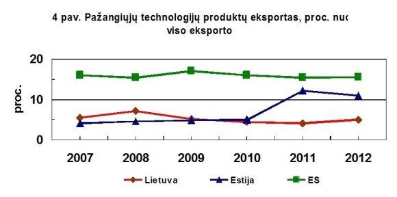 Pažangiųjų technologijų eksporto nuo viso eksporto (už ES ribų) kitimas. Vėlgi nematome nei Lietuvos pažangos, nei konvergencijos link ES rodiklių. (B. Kaulakio iliustr.)