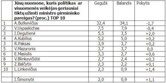 Apklausa: V. Uspaskicho populiarumas keturiskart mažesnis nei A. Butkevičiaus