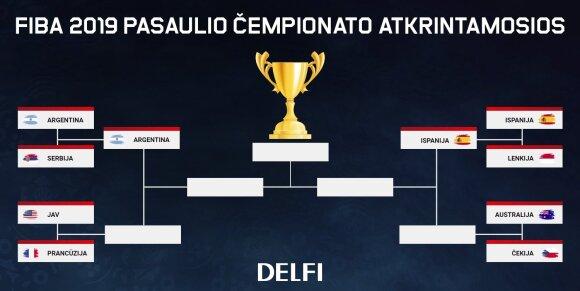 FIBA pasaulio čempionato atkrintamųjų varžybų medis