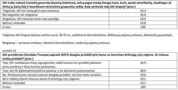Ką lietuviai mano apie NATO ir Trumpą: apklausų rezultatai rodo dramatiškus skirtumus