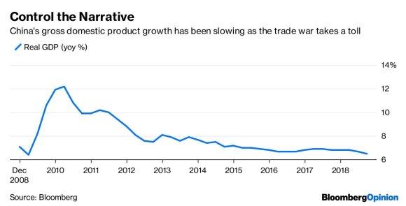Niša Gopalanas. Kinijos ekonomikoje – viskas puiku. Taip skelbia nurodymas