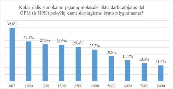 Duomenys dėl GPM mažinimo