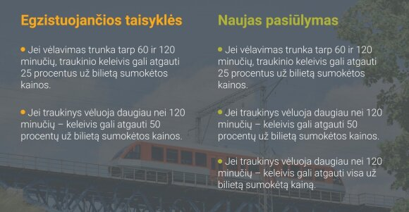 Keliaujančiųjų traukiniais taisyklės