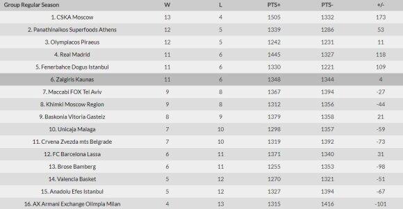 Eurolygos lentelė po 17-o turo