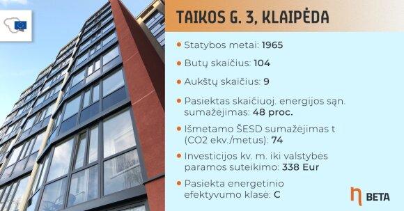 Renovuotas daugiabutis Klaipėdoje, Taikos g. 3